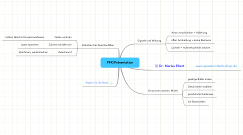Mind Map: PFK/Präsentation