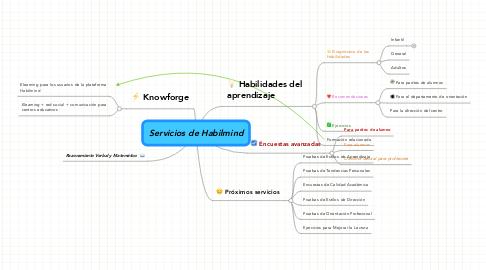 Mind Map: Servicios de Habilmind