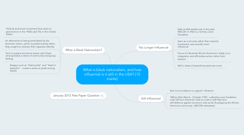 Mind Map: What is black nationalism, and how influential is it still in the USA? [15 marks]