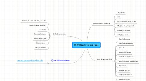 Mind Map: PFK/ Regeln für die Rede