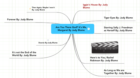 Mind Map: Are You There God? It's Me, Margaret By Judy Blume
