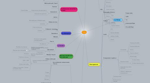 Mind Map: Fichier