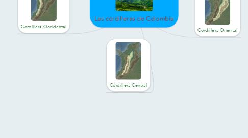 Mind Map: Las cordilleras de Colombia