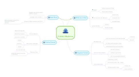 Mind Map: Holistic Medicine