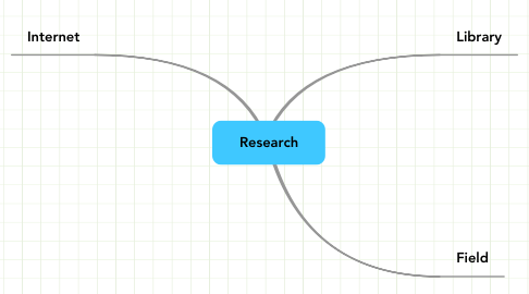 Mind Map: Research