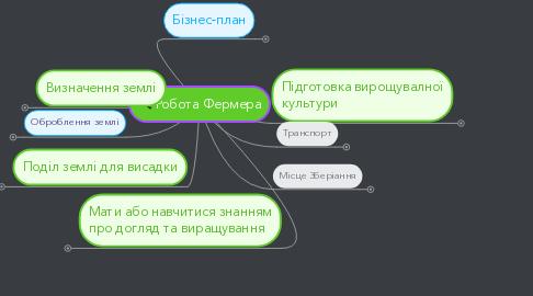 Mind Map: Робота Фермера