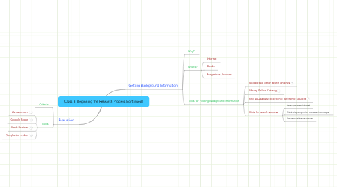 Mind Map: Class 3: Beginning the Research Process (continued)