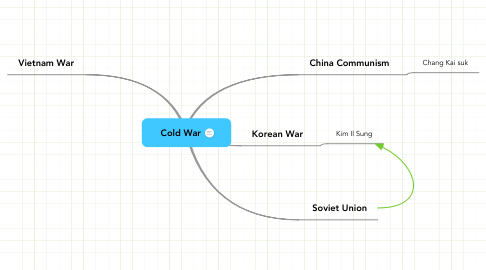 Mind Map: Cold War
