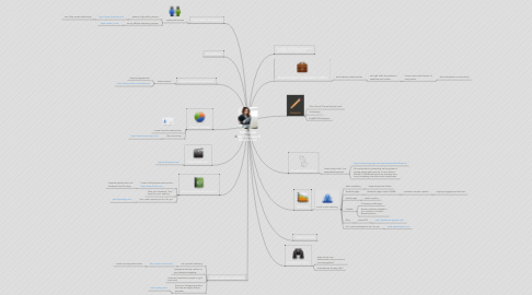 Mind Map: Setting Up My Company Ecommerce