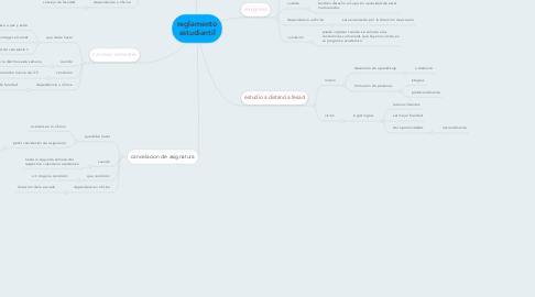 Mind Map: reglamento estudiantil