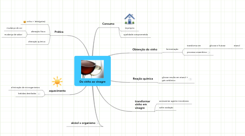 Mind Map: Do vinho ao vinagre