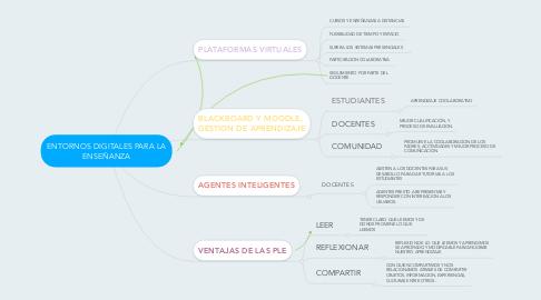 Mind Map: ENTORNOS DIGITALES PARA LA ENSEÑANZA