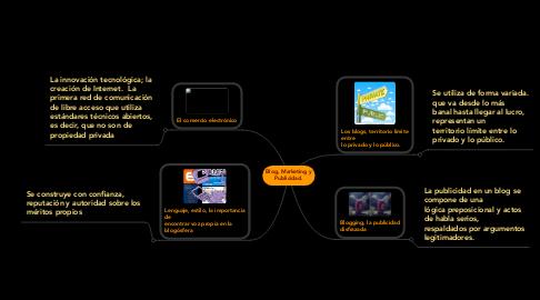 Mind Map: Blog, Marketing y Publicidad.