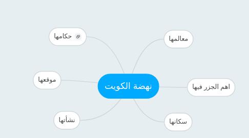 Mind Map: نهضة الكويت