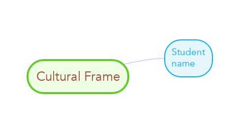 Mind Map: Cultural Frame