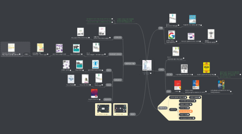 Mind Map: [개앞맵시] 웹 개발