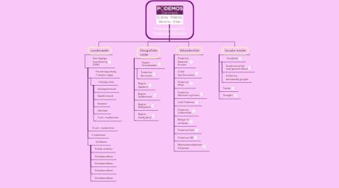 Mind Map: Folkebevægelsen Podemos Danmark