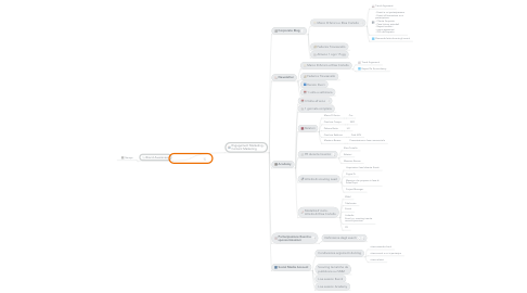 Mind Map: Lead Generation