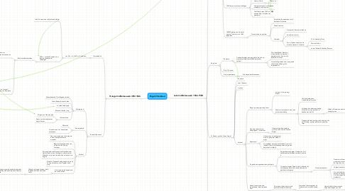 Mind Map: Engels literatuur