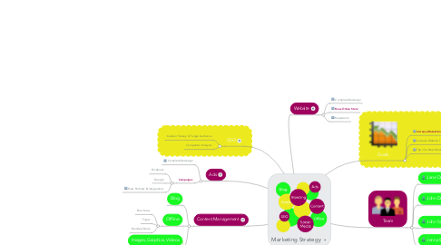 Mind Map: Marketing Strategy