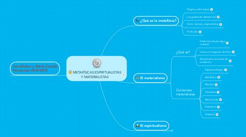 Mind Map: METAFÍSICAS ESPIRITUALISTAS Y MATERIALISTAS