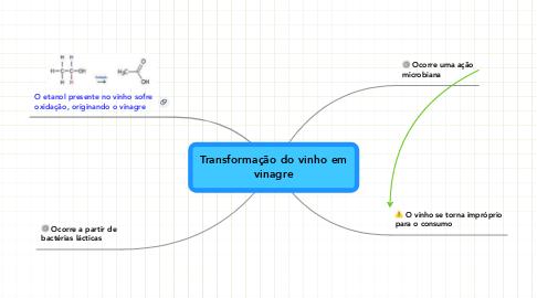 Mind Map: Transformação do vinho em vinagre
