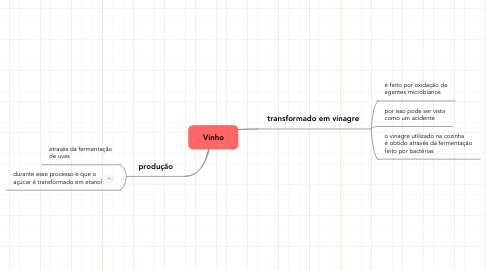 Mind Map: Vinho