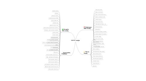 Mind Map: S.W.O.T. analýza
