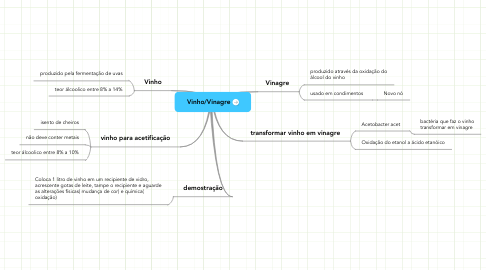 Mind Map: Vinho/Vinagre