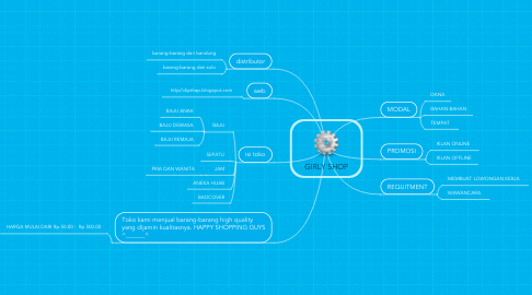 Mind Map: GIRLY SHOP