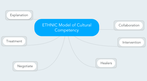 Mind Map: ETHNIC Model of Cultural Competency