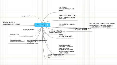 Mind Map: Vinho e Vinagre