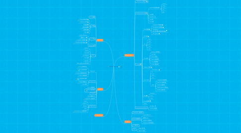 Mind Map: HTML5 New Gip