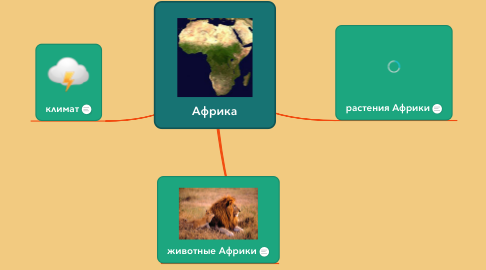 Mind Map: Африка