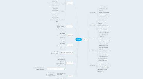 Mind Map: БД Корл