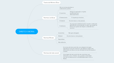 Mind Map: DIREITO X MORAL