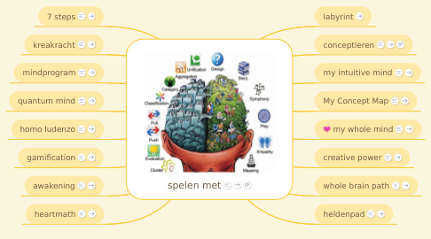 Mind Map: spelen met talent