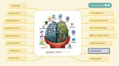 Mind Map: spelen mettalent