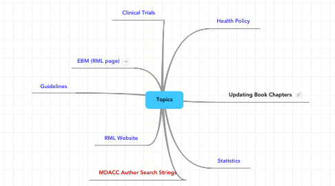 Mind Map: Topics