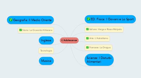 Mind Map: L'Adolescenza
