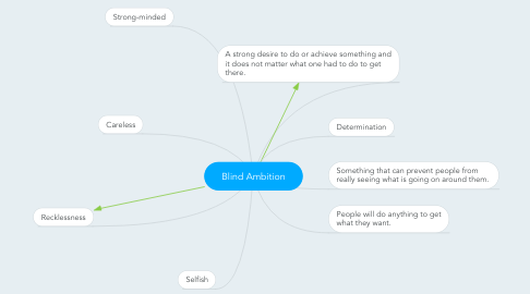 Mind Map: Blind Ambition