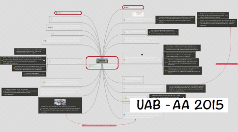 Mind Map: Avaliação das Aprendizagens UAB 2015  LE