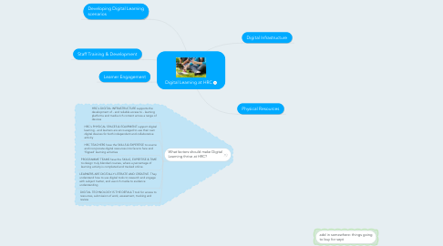 Mind Map: Digital Learning at HRC