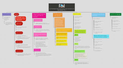 Mind Map: Las Tecnologías de la Información y Comunicación en el Aprendizaje ( TIC  )
