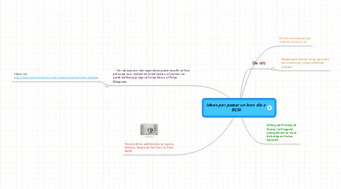 Mind Map: Idees per passar un bon dia aBCN