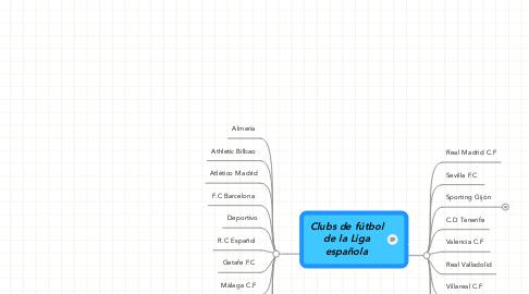 Mind Map: Clubs de fútbolde la Ligaespañola