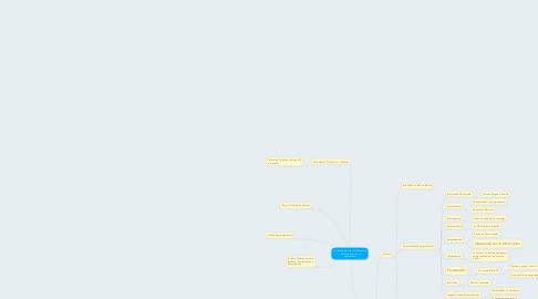 Mind Map: La Tecnologías de la Información y Comunicación en el Aprendizaje