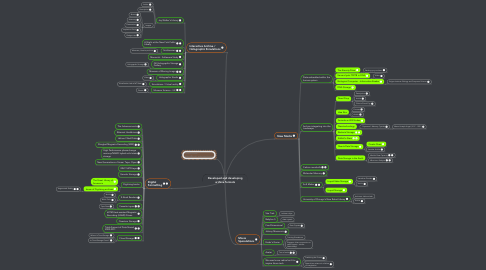 Mind Map: Developed and developing archive formats