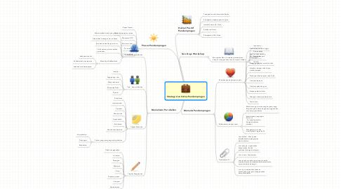 Mind Map: Strategi dan Siklus Pendampingan