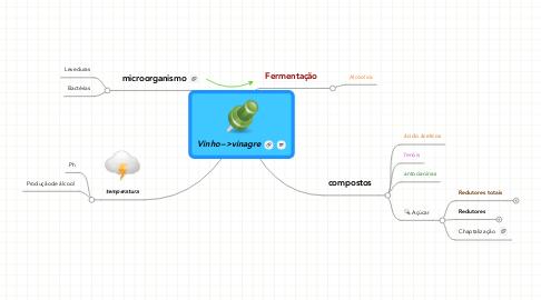 Mind Map: Vinho-->vinagre